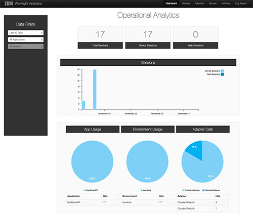 Worklight Analytics Dashboard