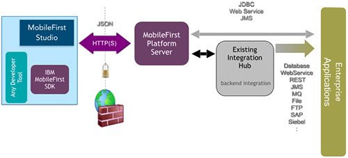 mobilefirst-architecture