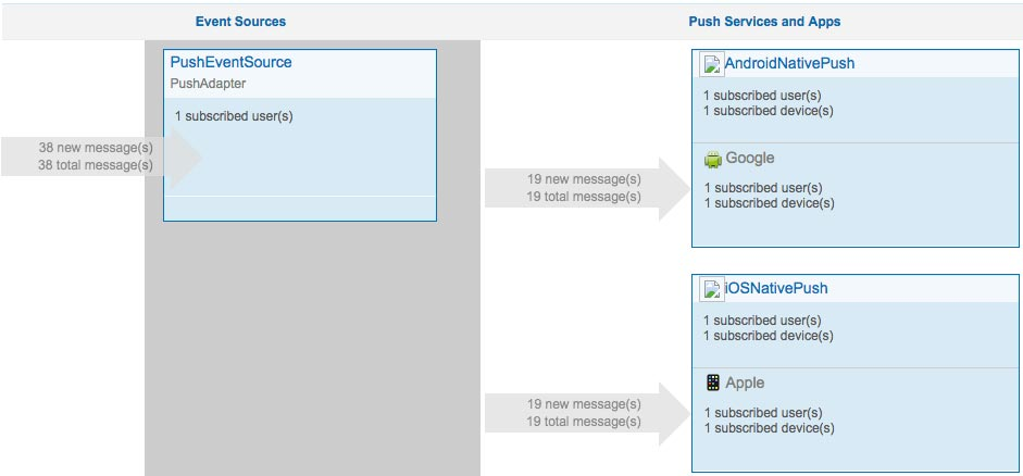 Push Notifications on the MobileFirst Console
