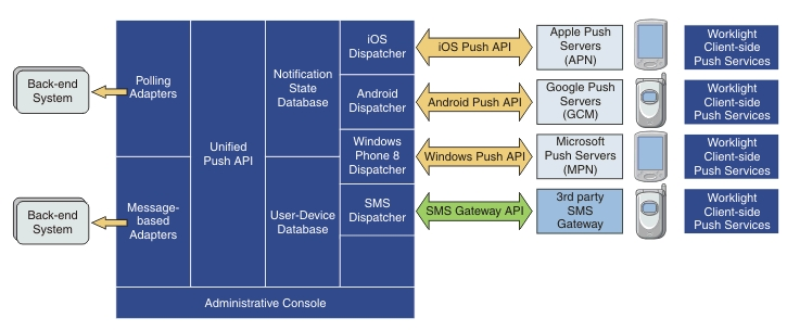 MobileFirst Push Notification Mechanism