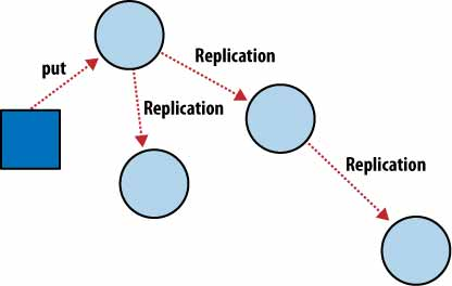 Replication between Nodes